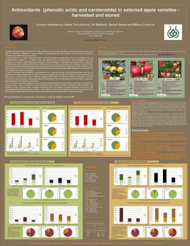 Phenolic acids and carotenoids in apples